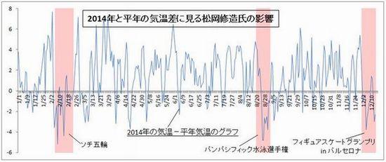 平年の気温差における松岡修造さんの影響