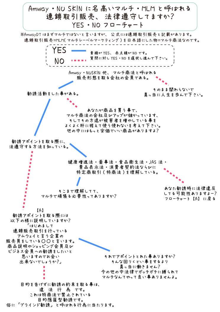 ネットワークビジネス法令順守確認用YES・NOフローチャート