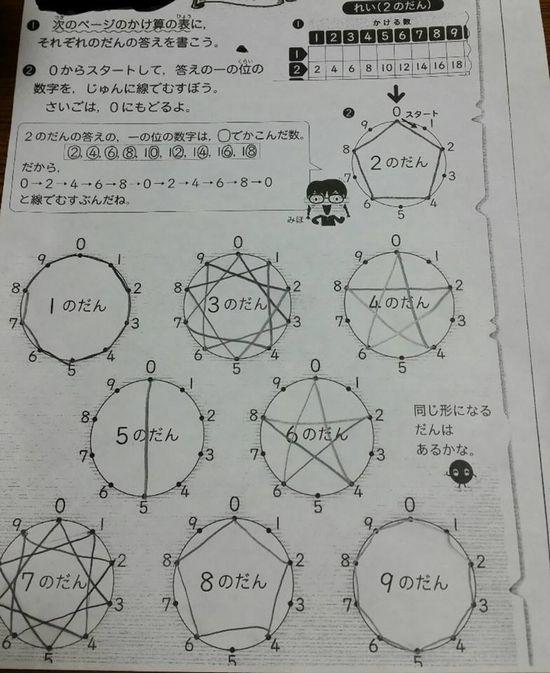 掛け算の「九九」を図で表現