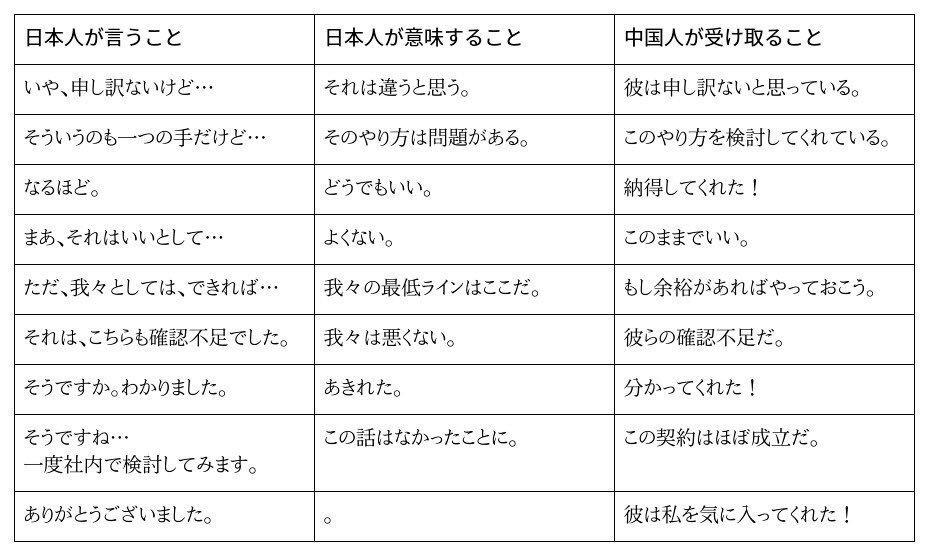 日本語の意味 中国人の受け取り方 ギャップ