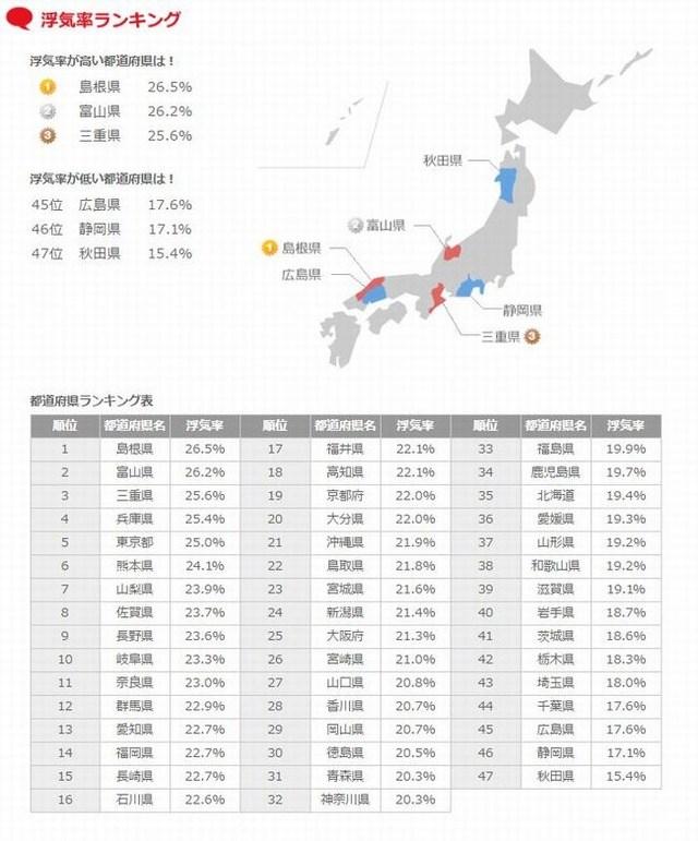 【1位は島根県!】浮気率が高い都道府県ランキングが話題に!