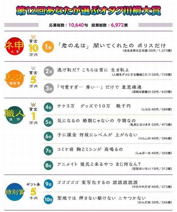 第12回オタク川柳大賞の入賞作品