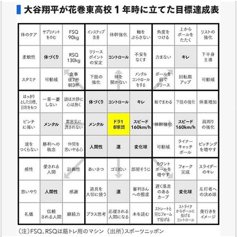 大谷選手をメジャーで大成功させた花巻東高校の「目標達成用紙」が凄い!