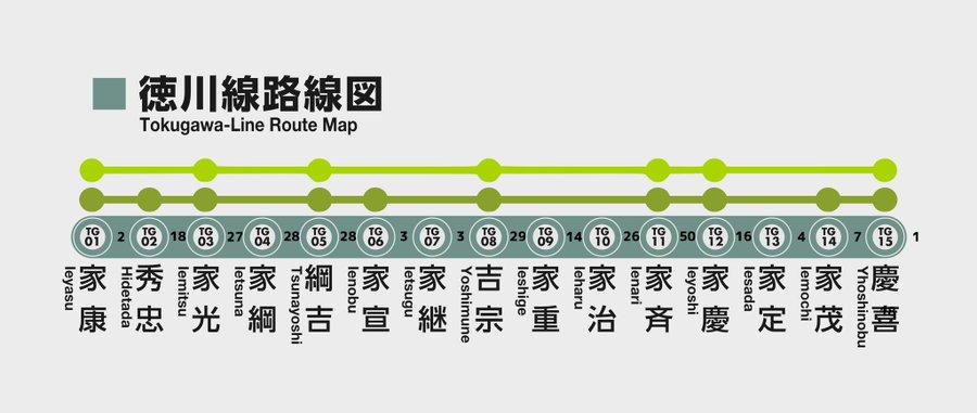 【江戸幕府】徳川15代将軍を路線風に覚えられる「徳川線路線図」が話題に!