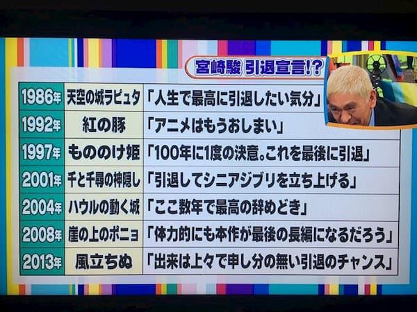 宮崎駿監督の引退宣言集が話題に!ヤバくないですか?笑
