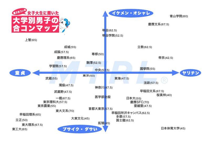 大学別合コンマップ