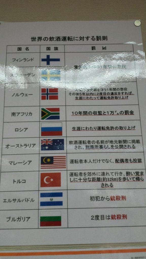 世界の飲酒運転罰則リスト