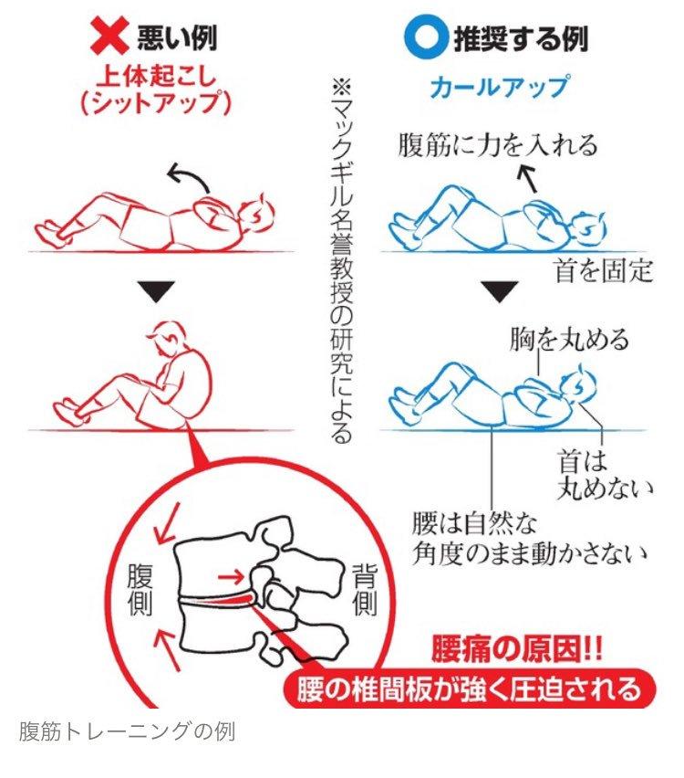 昭和の「腹筋運動(上体起こし)」は腰痛の原因→カールアップを推奨!