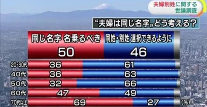 日本の夫婦別姓が進まないのは高齢者層の反対のせい!?