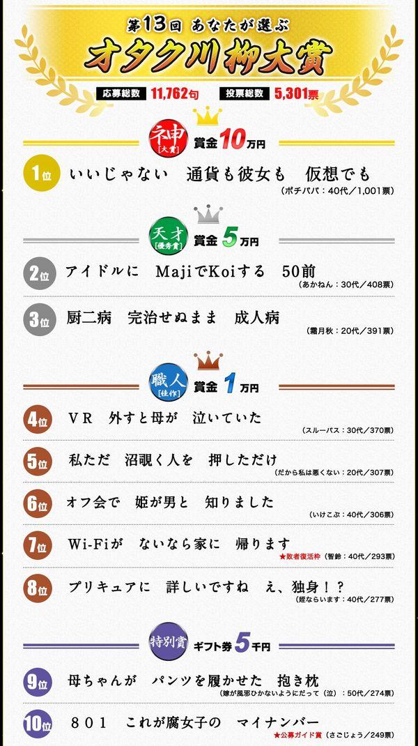 今回もレベルが高くて秀逸!第13回オタク川柳大賞の入賞作品が面白すぎる!