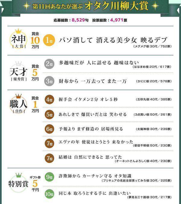 第11回オタク川柳大賞の入賞作品