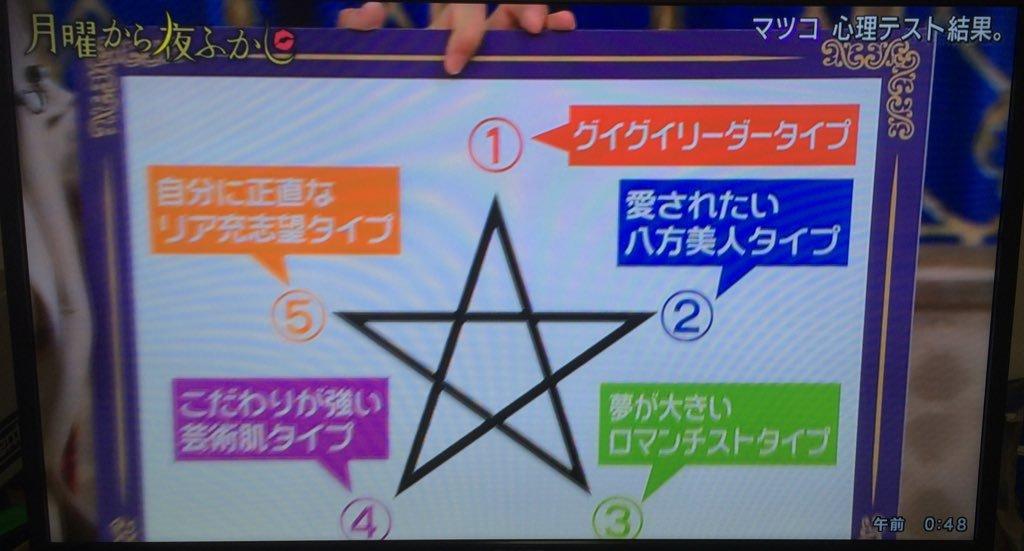 星(★)を描くだけで性格がわかる心理テストが話題に!