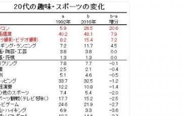 【ドライブ・スキーは大幅減少】24年前と今の若者の趣味の変化を比較した表が話題に!