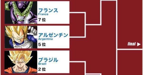 ドラクエに続き、今度はドラゴンボールのキャラクターでワールドカップの決勝トーナメントの組み合わせを例えた表が話題に!もちろん日本代表は・・・www