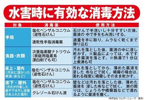 【西日本豪雨】家屋等が浸水した際の、消毒方法と衛生対策について広島市が公開!