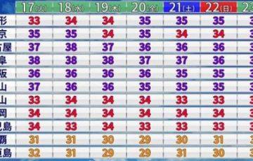 【沖縄が遂に避暑地に!】今年の夏が猛暑だとわかるエピソード集
