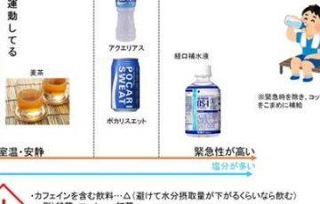 【ふだんは麦茶がオススメ】熱中症対策の水分補給早見表が話題に!