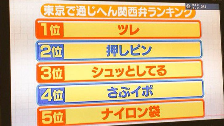【1位は納得、3位は謎】東京では通じない関西弁ランキングが話題に!