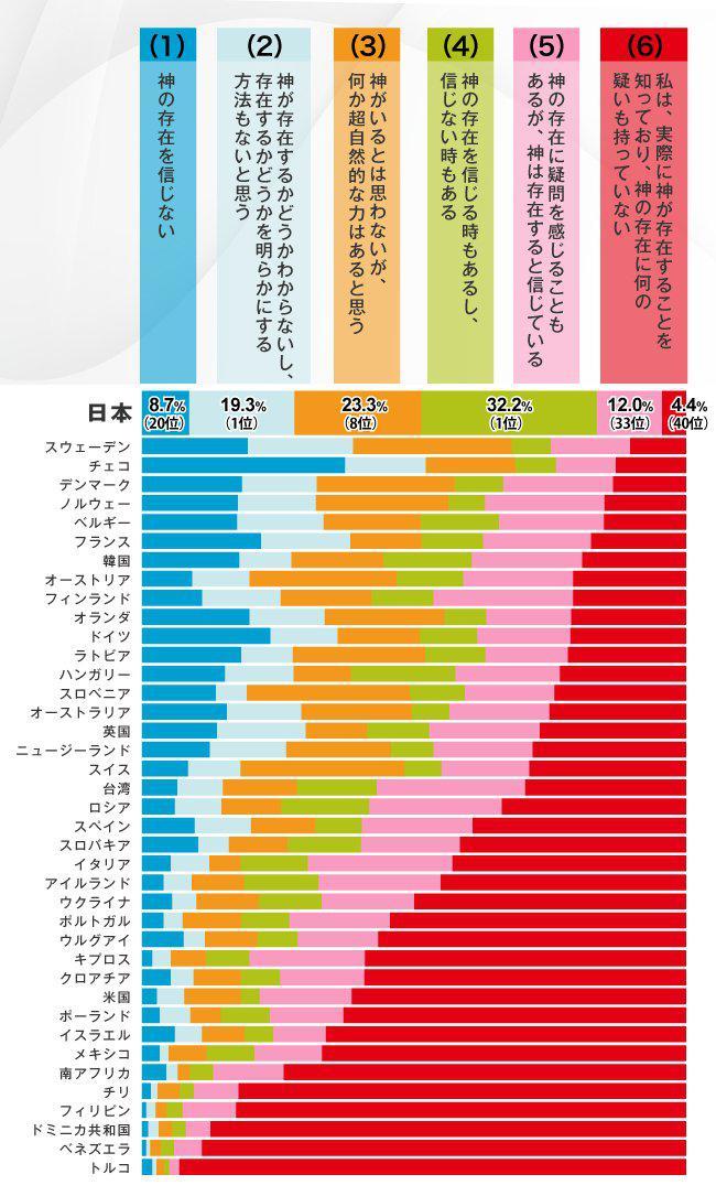 世界の宗教観のグラフで日本が独特の結果だと話題に!