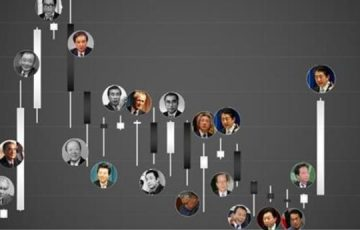 【これは納得!】1980年以降の日経平均株価を歴代の首相足でみたチャートが面白すぎると話題に!【バブル崩壊】