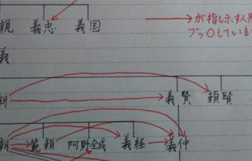 源氏が3代で滅びた理由としてあげられるのが、内輪もめにあるというのはよく知られていますが、今回投稿された源氏の内輪もめを図解したものがわかりやすいと話題になっています!
