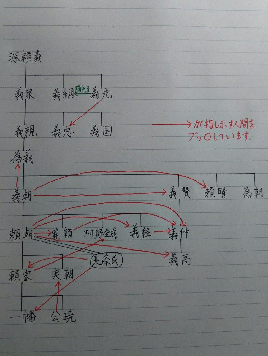 【鎌倉時代】源氏の内部抗争を改めて図解したものがわかりやすいと話題に!【平安時代】