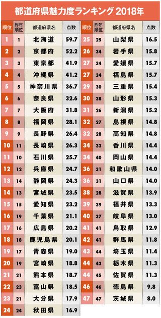 都道府県魅力度ランキング2018が話題に!ワースト1位はやっぱりあの県www