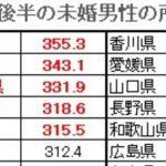 【鹿児島は年収300万で良いほう】20台後半の未婚男性の都道府県年収ランキング最下位は・・・