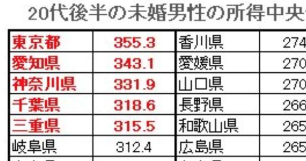 20台後半の未婚男性の都道府県年収ランキング最下位は・・・
