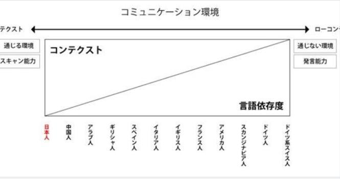 西洋では「人はみんな違うから確認と質問が不可欠」日本とヨーロッパでのコミュニケーションの仕方の違いが話題に!