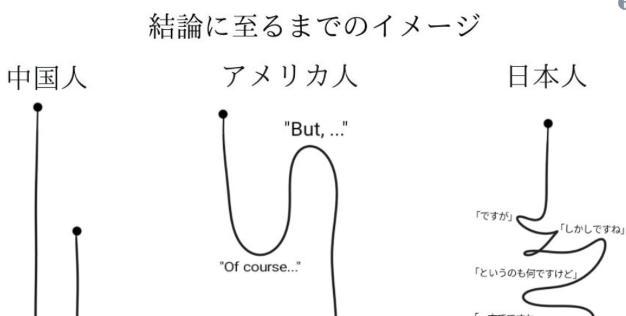 本音や結論に至るまでの中国人・アメリカ人・日本人の違い。日本人「最後に言う言葉だけが本音」