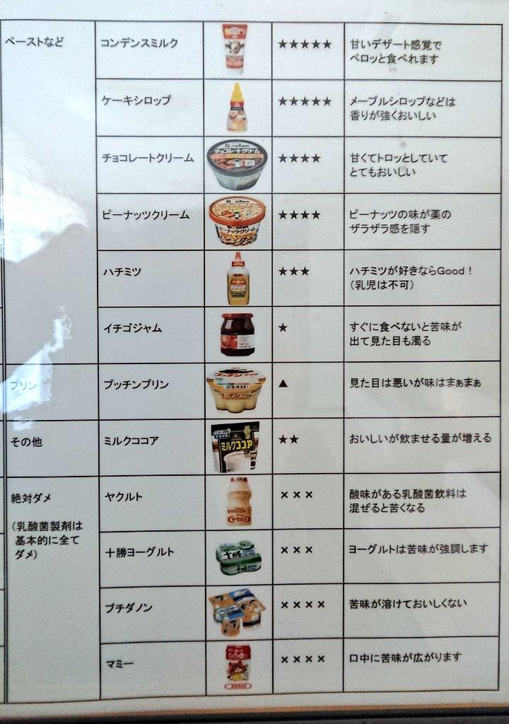 細粒の薬が苦手な子供に飲ませる時に混ぜたほうがいい食べ物をまとめた「砂粒のお薬飲み合わせ比較表」がわかりやすいと話題に!