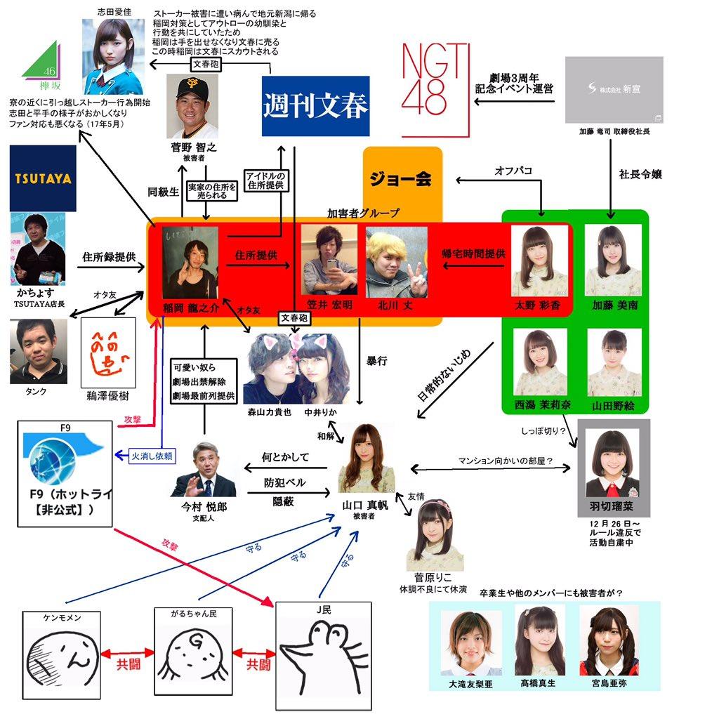 NGT48山口真帆さん暴行事件の人物相関図