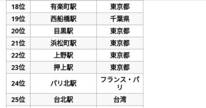 【世界の高田馬場駅!?】「世界」の駅乗降車数ランキングが話題に!