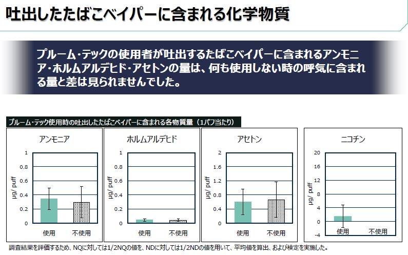 プルームテックと紙巻タバコのニコチンを濃度の比較