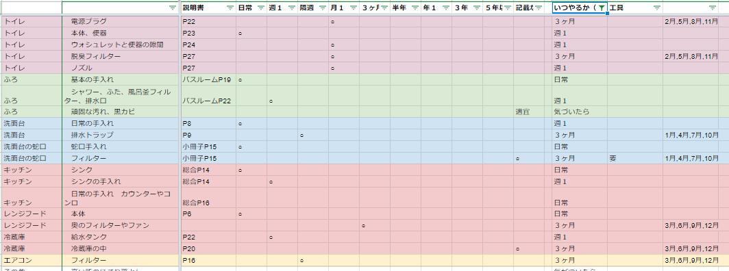 「妻の指示が完璧すぎる」Excelで家事の方法を分担・共有する「家事の指示書」