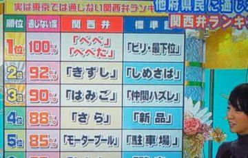 【他府県では通じない?】関西人にしか通用しない関西弁ランキングが話題に!