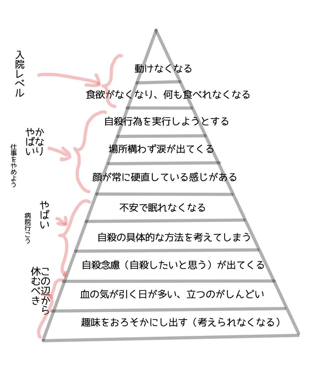 うつ病になったら徐々に出てくる症状のピラミッド型チャートをチェックしよう!