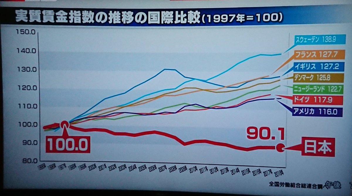 【日本は中国の下請け】日本人の賃金は下がっていることがわかるグラフに反響多数!