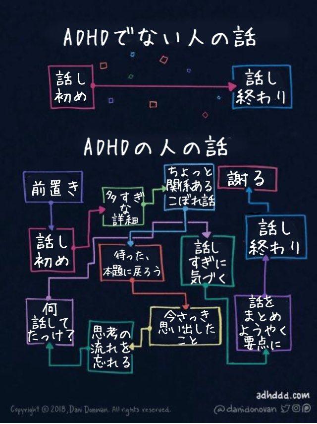 【チャート図】ADHDの人の話し方ってこういう思考順序ですすんでいきます