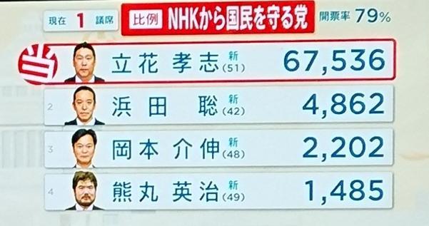 NHKから国民を守る党が議席獲得!立花孝志代表が当選確実で国政に進出!