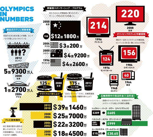 【便乗値上げ!?】東京オリンピックの都内のホテル代がで異常に高い!カプセルホテルが14000円!?