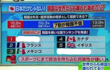 英国BBC『韓国を嫌いな国』ランキングを発表!日本は何位?