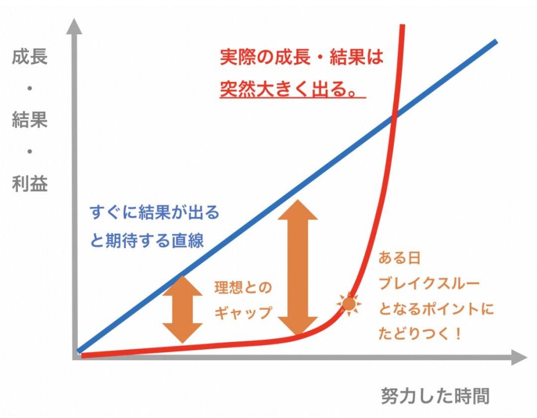 【成功には持続的努力が必要】継続は力なりってことがよくわかるグラフが話題に!