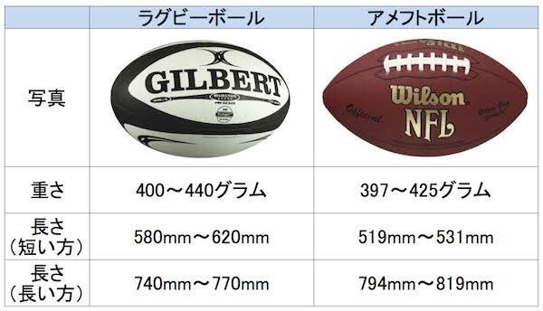 めざましテレビさん「いま日本では空前のラグビーブームです!!」→持ってるのはアメフトのボールで炎上!
