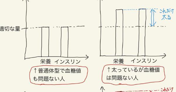 【デブは才能!?】「日本人で体重100キロ超えるのは才能ないと無理」→「医師の視点から。これ、その通りです。」