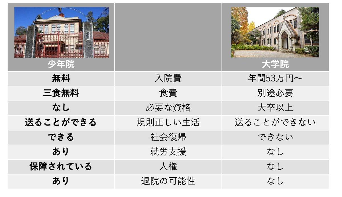 少年院と大学院の違いを比較した画像がわかりやすりと話題にwww