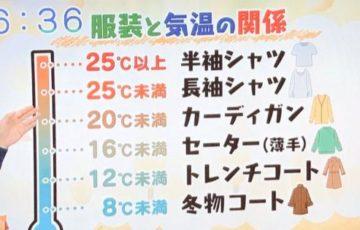 【出勤前に見るべき!】「気温と服装の関係図」がわかりやすいと話題に!