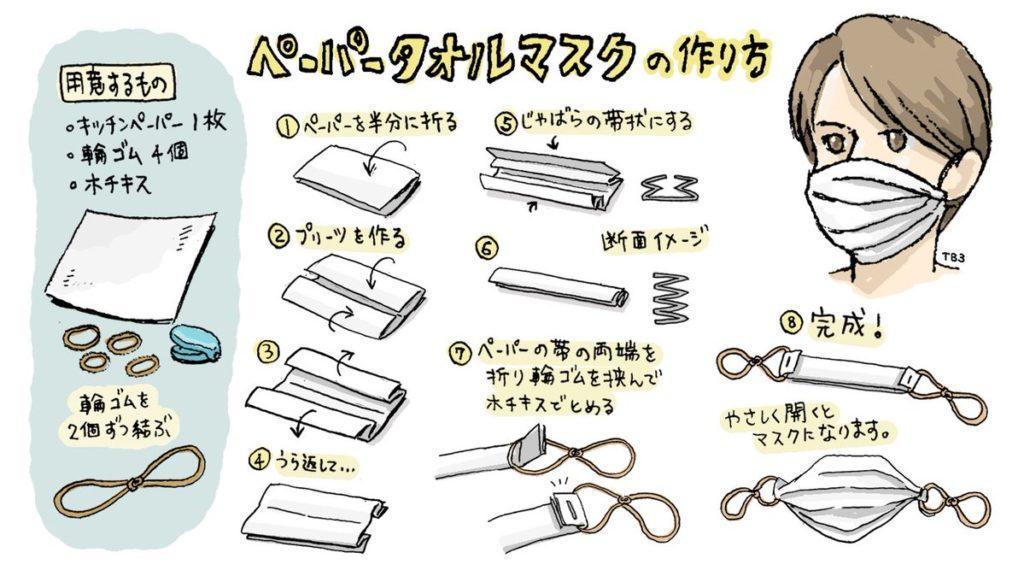 キッチンペーパーを使った簡易的な紙マスクが作れると話題に!
