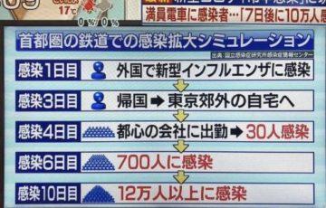 首都圏でのコロナウイルス感染シミュレーションに現実味「7日後に10万人感染!?」
